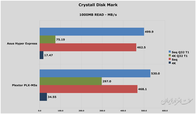 Crystall-disk-Read