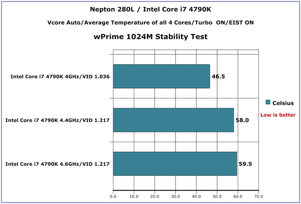 Hwbot Prime-1024M-Stability-Test