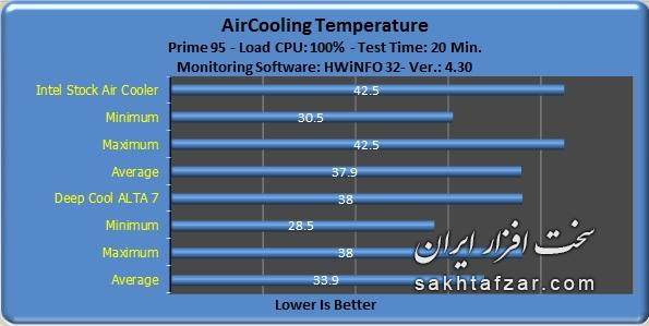 alpha 7 Temperatures