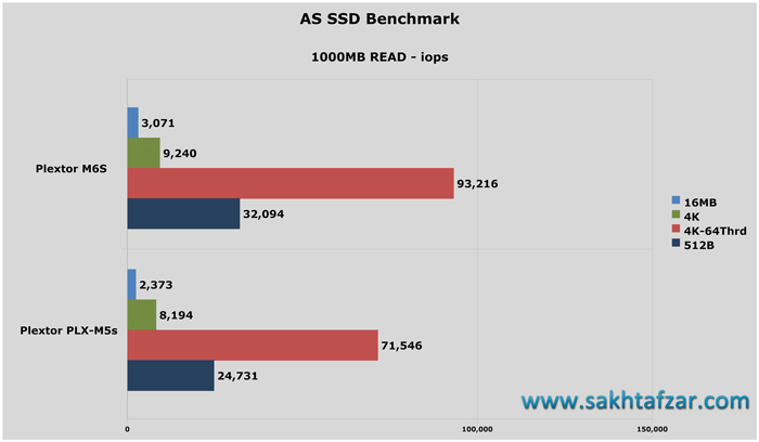 AS-SSD-iops-READ