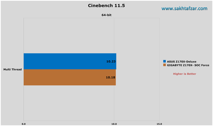asus z170 deluxe cinebench r11.5