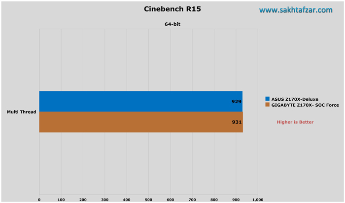 asus z170 deluxe cinebench r15