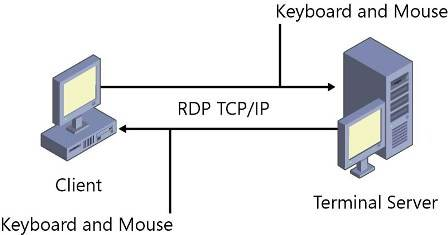 simple_RDS_Diagram