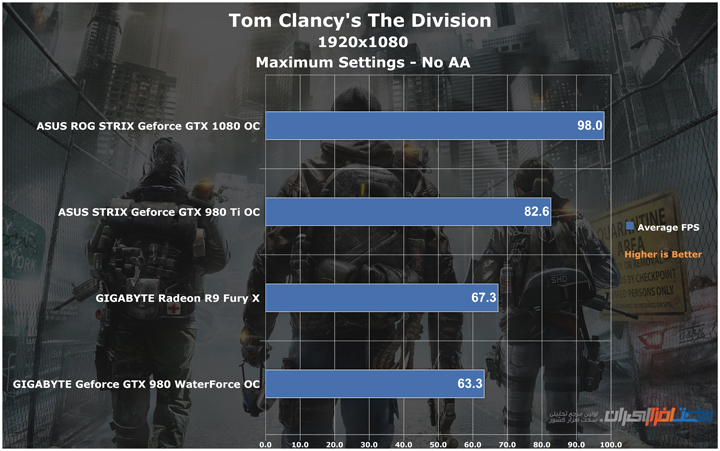 asus rog strix gtx 1080 gaming oc Tom Clancy's The Division