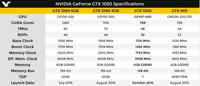 GeForce-GTX-1050-Specifications