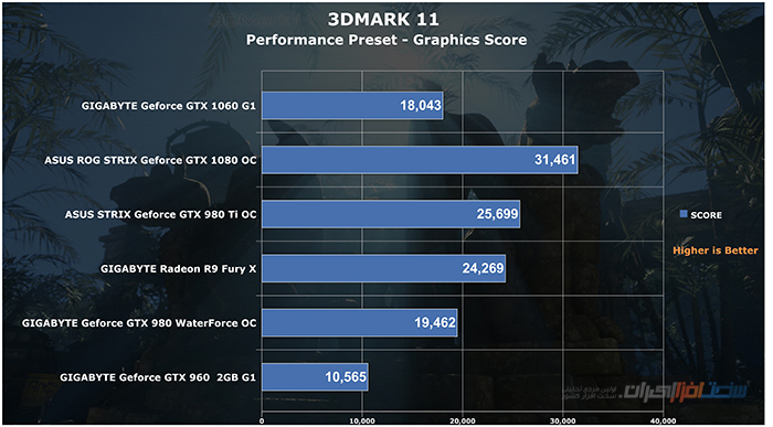 gigabyte geforce gtx 1060 g1 gaming 3DMARK 11