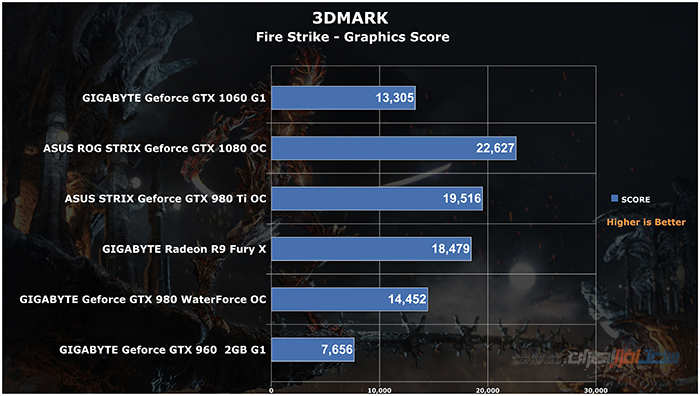 gigabyte geforce gtx 1060 g1 gaming 3DMARK