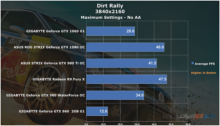 gigabyte geforce gtx 1060 g1 gaming Dirt Rally 4K