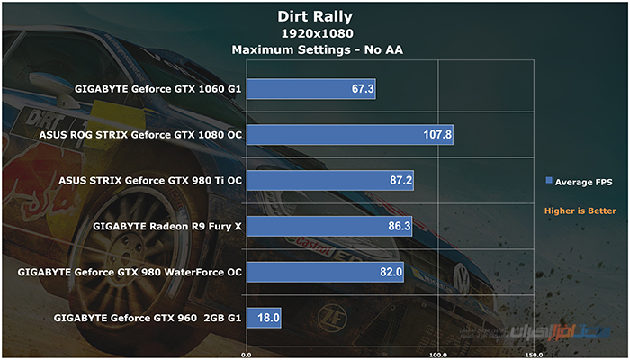 gigabyte geforce gtx 1060 g1 gaming Dirt Rally