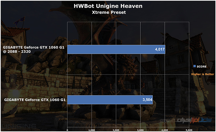 gigabyte geforce gtx 1060 g1 gaming HWBot Unigine Heaven OC