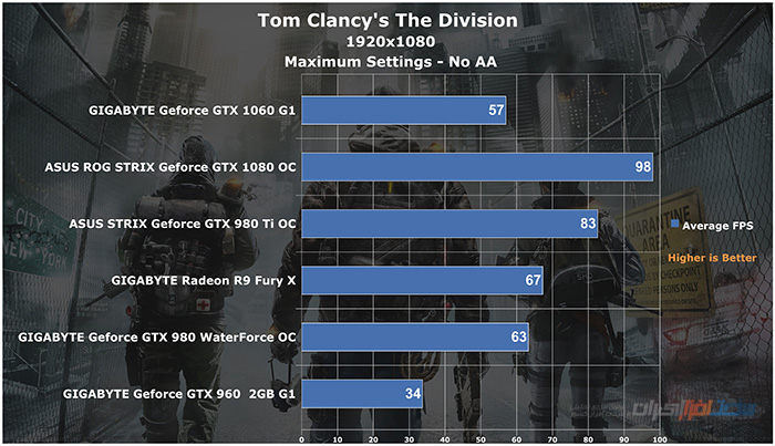 gigabyte geforce gtx 1060 g1 gaming Tom Clancy's The Division