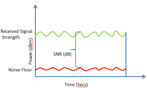 signal-to-noise-ratio