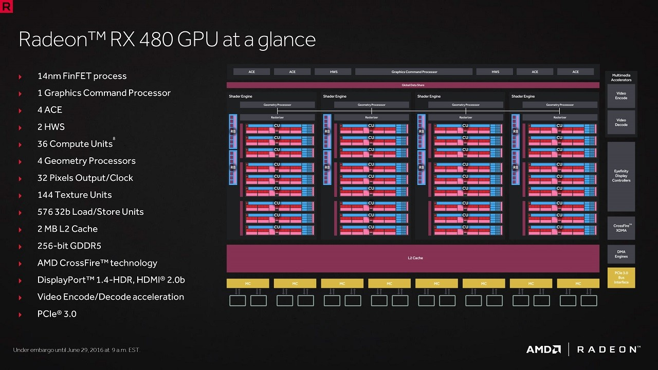 AMD Polaris 10 GPU at a Glance