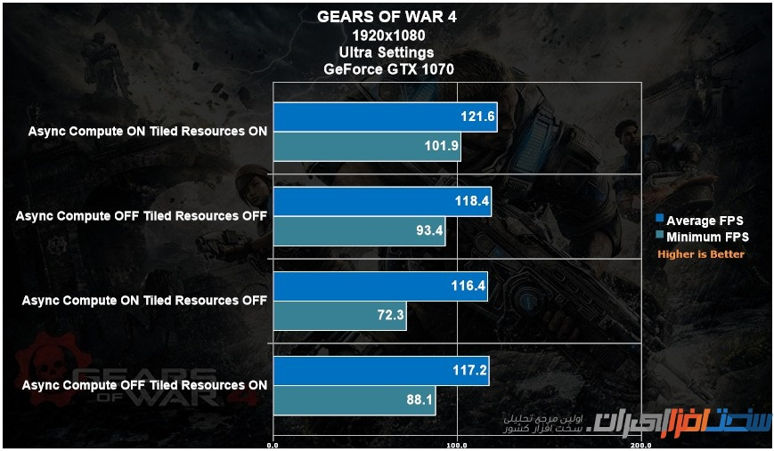 Gears of War 4 Async Compute Benchmark