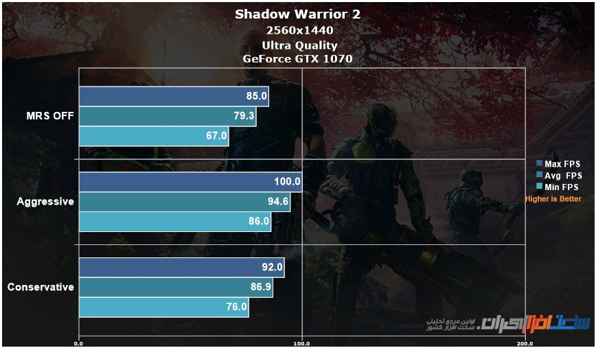 NVIDIA Multi-Res Shading In Shadow Warrior 2