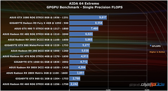 asus-radeon-rx480-rx-470-rx-460-strix-gpgpu-benchmark-single-precision-flops