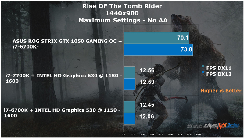 asus-z270-rog-maximus-ix-formula-rise-of-the-tomb-raider-900p