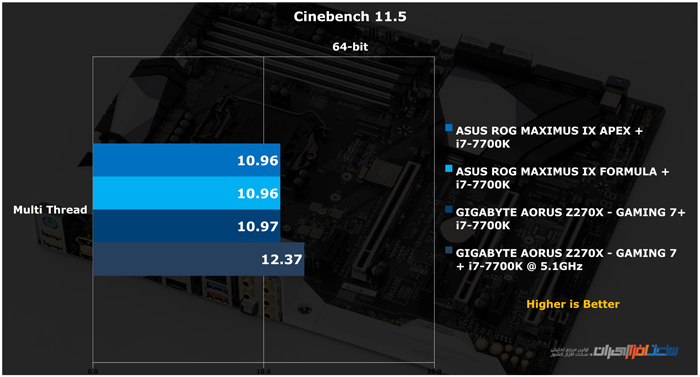 GIGABYTE AORUS Z270X GAMING 7 Cinebench 11.5 m oc