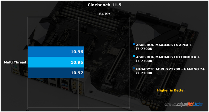 GIGABYTE AORUS Z270X GAMING 7 Cinebench 11.5