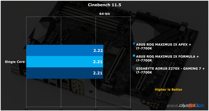 GIGABYTE AORUS Z270X GAMING 7 Cinebench 11