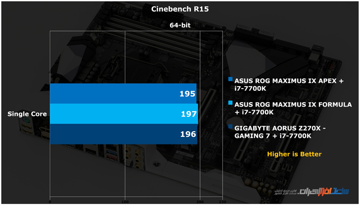 GIGABYTE AORUS Z270X GAMING 7 Cinebench 15 SC
