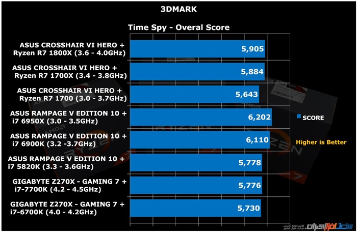 amd ryzen r7 1800x 1700x 1700 review 12 Time Spy Overal Score