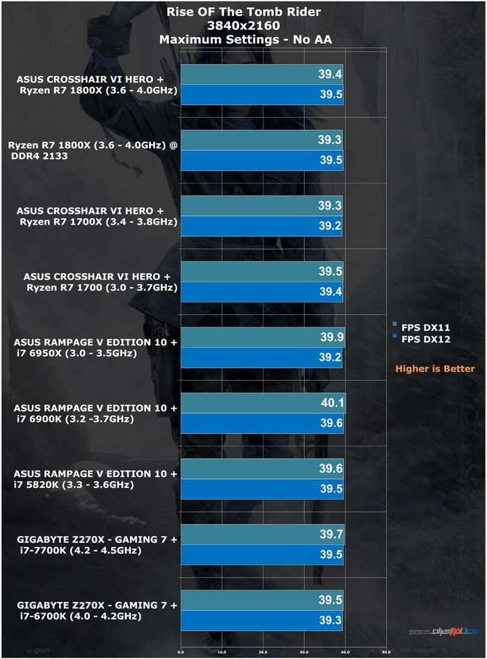 amd ryzen r7 1800x 1700x 1700 review 28 RISE OF THE TOMB RAIDER 4k