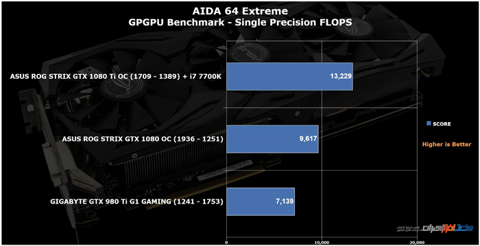 asus rog strix gtx 1080 ti oc AIDA 64 Extreme Single Precision