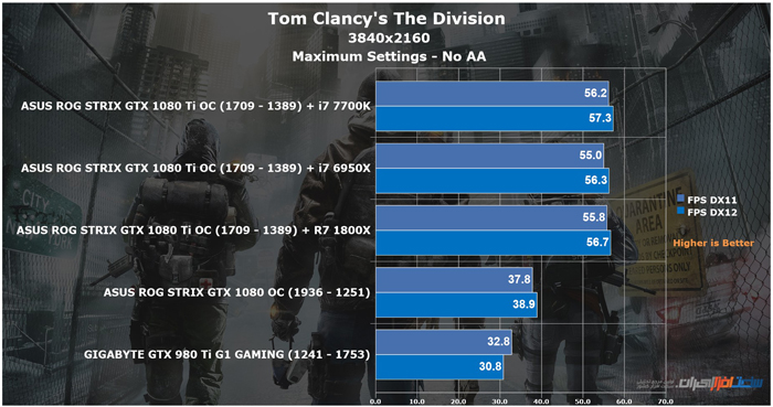 asus rog strix gtx 1080 ti oc Tom Clancy's The Division 4K