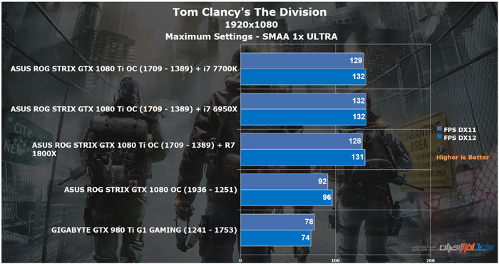 asus rog strix gtx 1080 ti oc Tom Clancy's The Division