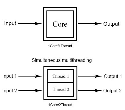 smt-vs-triditional-thread-design