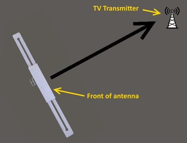 tv-antenna-pointing