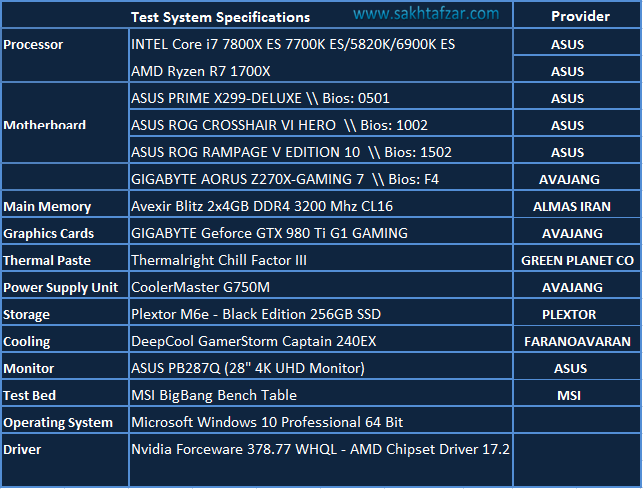 ASUS PRIME X299-DELUXE system test