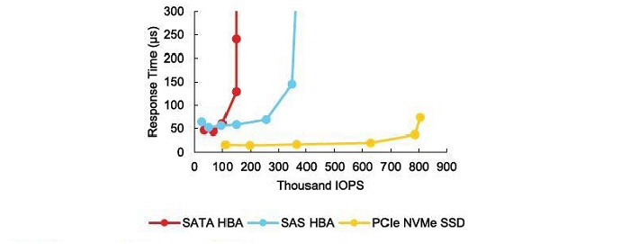 بررسی کارایی پلتفرمهای ذخیرهساز دائمی اطلاعات مبتنی بر فناوری 3D XPoint - بخش دوم
