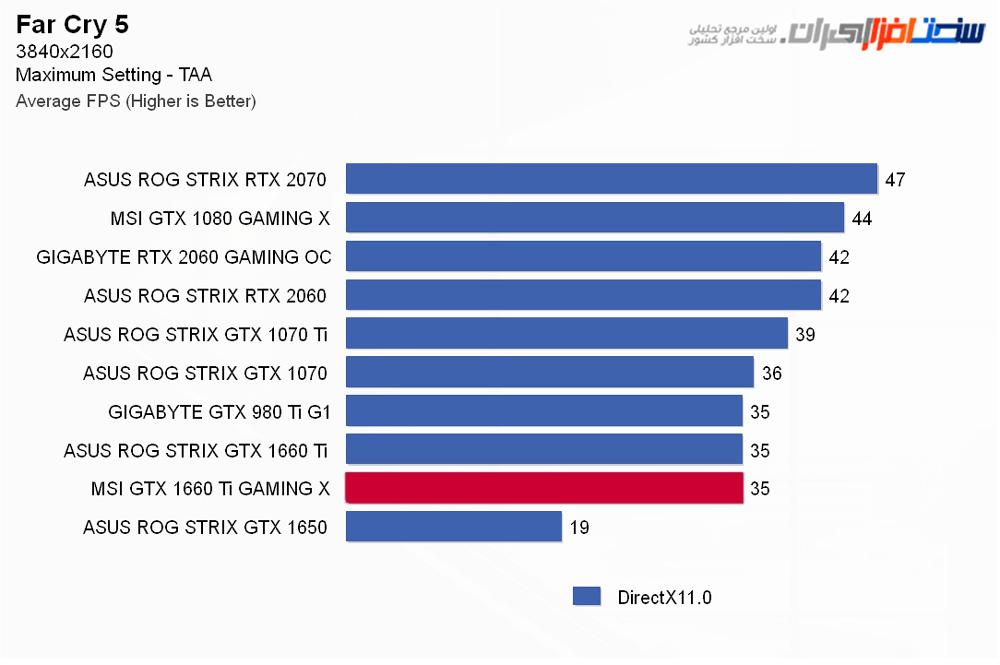 بررسی کارت گرافیک MSI GEFORCE GTX 1660 Ti GAMING X