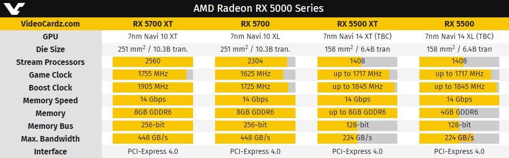 کارت گرافیک Radeon RX 5500