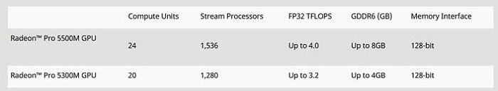 Apple MacBook Pro دارای پردازنده های GPU موبایل AMD
