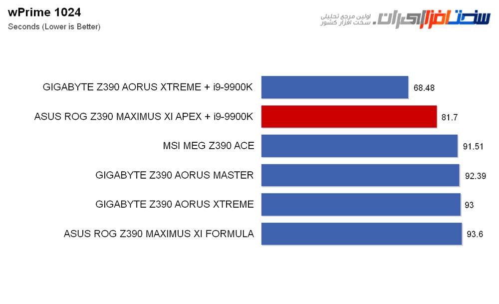 بررسی مادربرد ASUS ROG Z390 MAXIMUS XI APEX