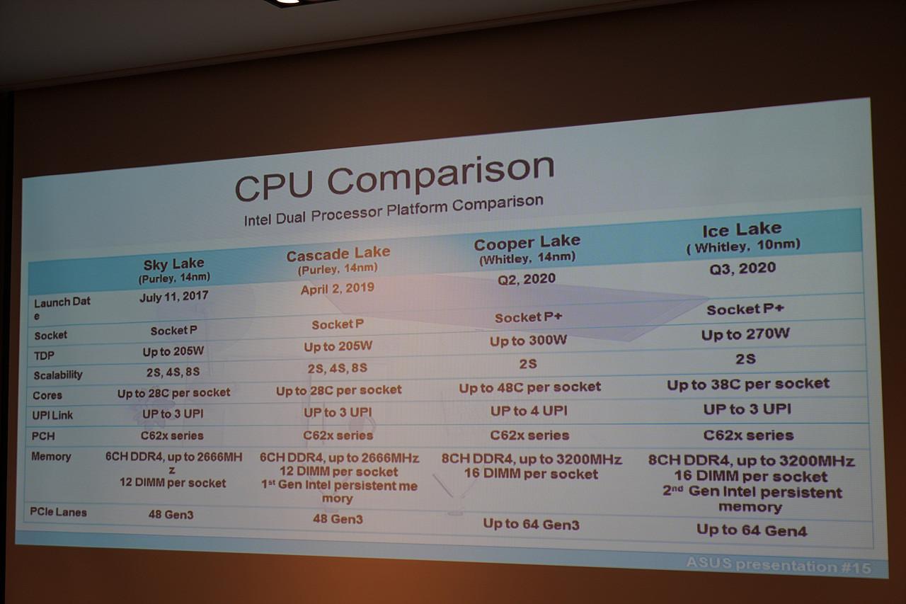 عرضه پردازندههای Ice Lake-SP و Cooper Lake-SP در مدت زمان کوتاهی نسبت به یکدیگر