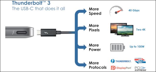 چگونه پورتهای Thunderbolt 3 و USB-C را از یکدیگر تشخیص دهیم؟