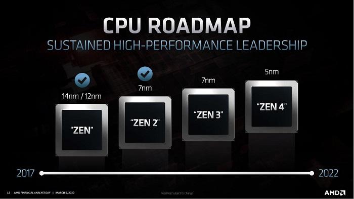 معماری Zen 4 توسط پردازندههای Genoa در اواخر سال 2021 در دسترس قرار میگیرد
