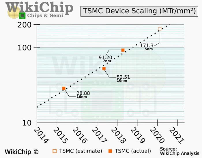 بهبود چگالی ترانزیستوری به 84 تا 87 درصد توسط فناوری ساخت N5P کمپانی TSMC