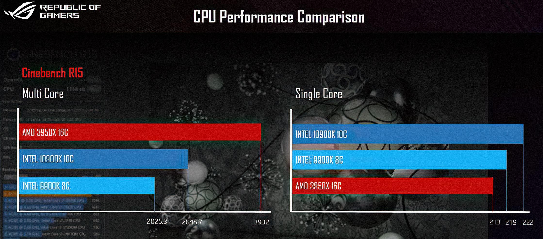 نتایج مقایسه کارایی بین دو پردازنده i9-10900K و Ryzen 9 3950X فاش شد