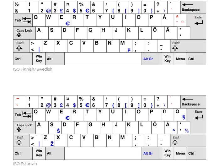 آشنایی با انواع طرحبندی پر استفاده در طراحی و توسعه صفحه کلیدهای کامپیوتری