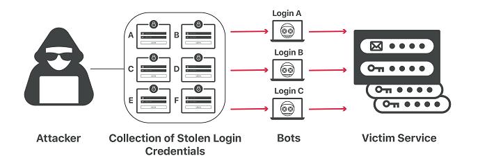 حمله سایبری Credential Stuffing چیست و چگونه میتوان امنیت اطلاعات را در برابر آن حفظ کرد؟