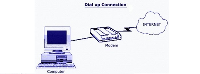 علت تولید صداهای نویز مانند در زمان اتصال به اینترنت توسط مودمهای دایال آپ چیست؟