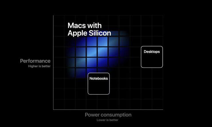 پردازندههای سفارشی اپل
