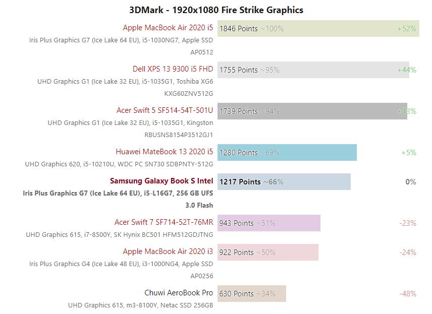 Core i5-L16G7
