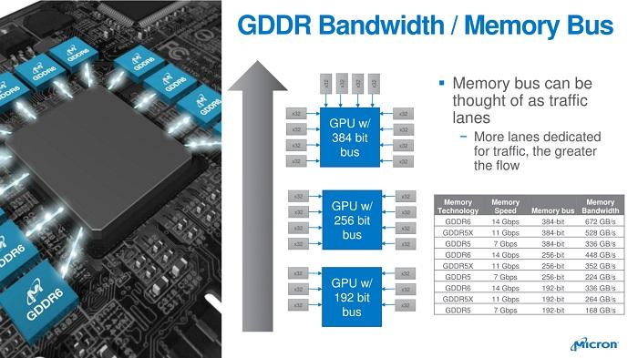 آشنایی با تفاوتهای موجود بین استانداردهای حافظه GDDR5 ،DDR4 و GDDR6/GDDR6X