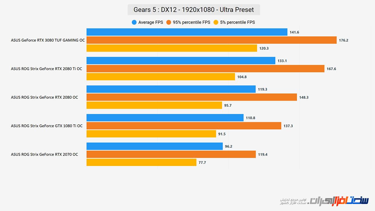 بررسی کارت گرافیک ASUS GeForce RTX 3080 TUF GAMING OC (بخش دوم)
